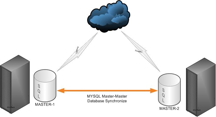 MySQL Master-Master Replication on CentOS