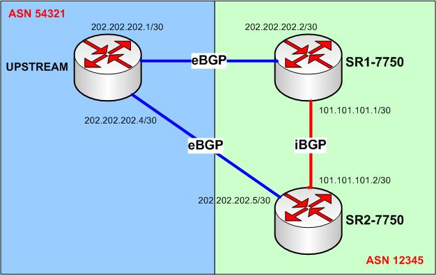 BGP on Alcatel-Lucent 7750 Service Router