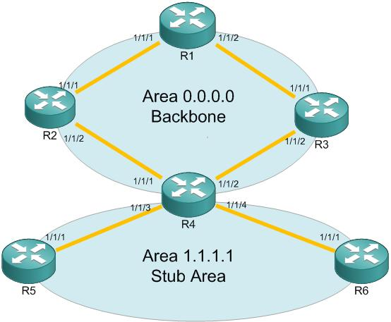 OSPF on Alcatel-Lucent 7750 Service Router | GembuL WordPress