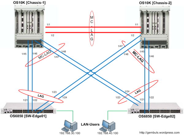 Multi-Chassis Link Aggregation (MC-LAG)
