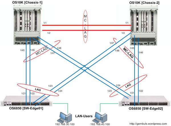 Multi-Chassis Link Aggregation (MC-LAG)